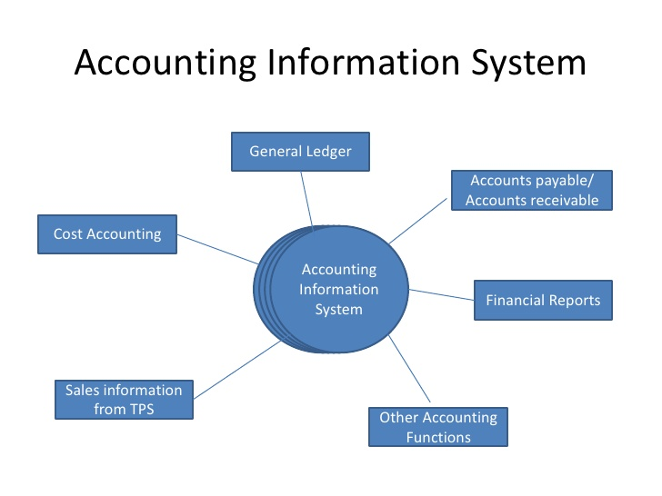 accounting information system definition Financial and accounting information systems are systems that provides information related to the accounting and financial activities of an organization fais includes a large number of subsystems such as budgeting, cash and asset management, capital budgeting, portfolio analysis, general ledger, accounts receivable, inventory control and payroll systems that address the operational, tactical.