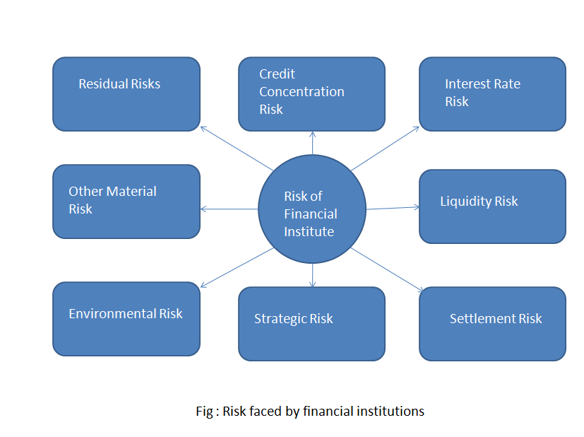 risk management of a bank 1 the role of risk management and compliance in banking integration geoffrey p miller1 abstract: this article explores an important but little studied dimension of the.