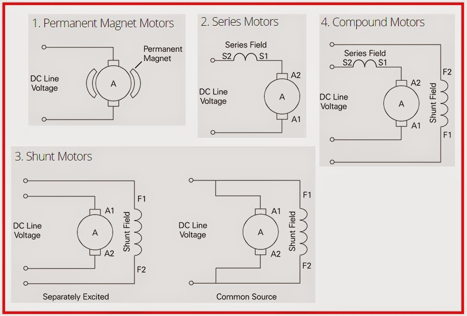 4 Types of DC Motors