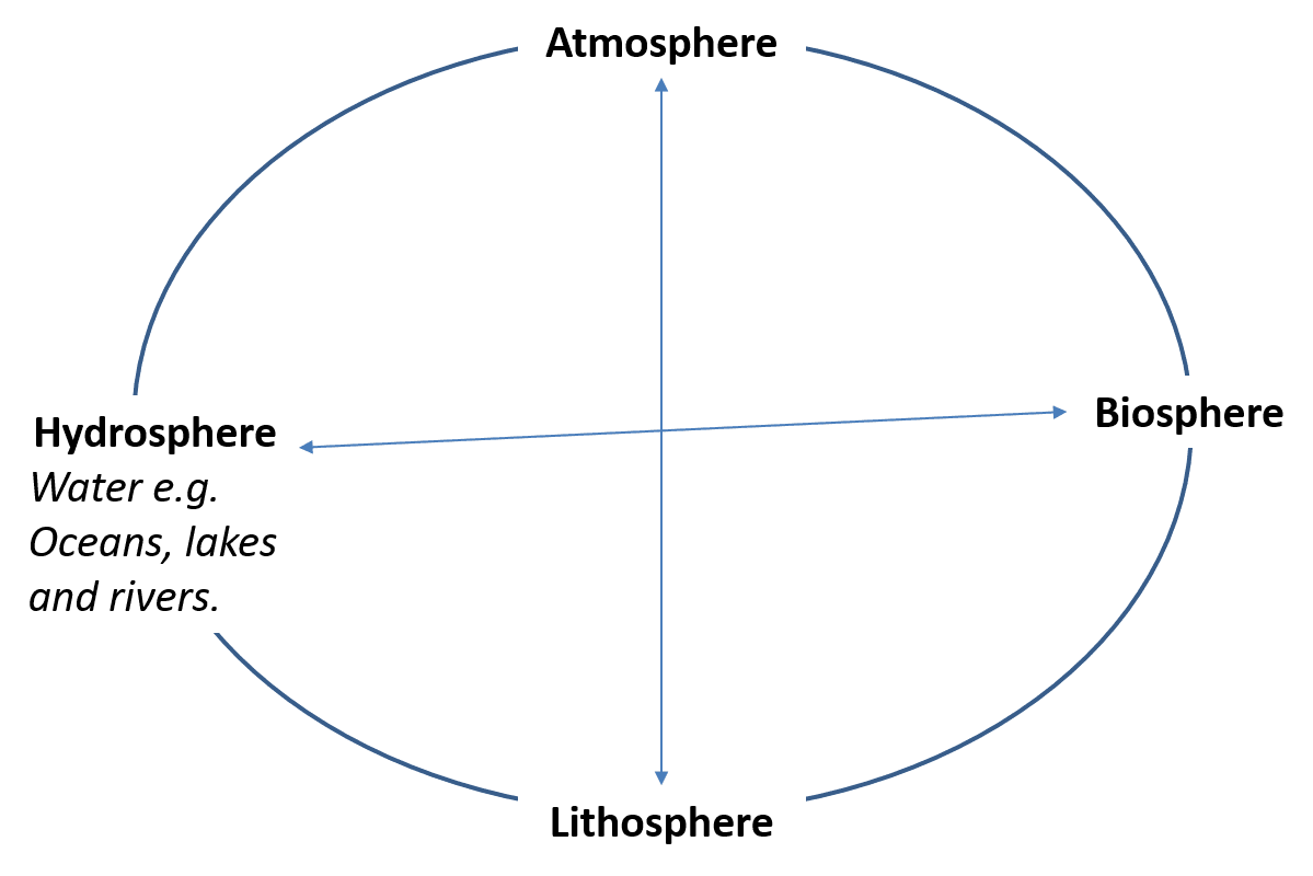 Geogblogdno y11 living with the phys env section b living world in brackets next to each of the 4 spheres write in what each means and add some examples from the diagram above one has been done for you ccuart Image collections