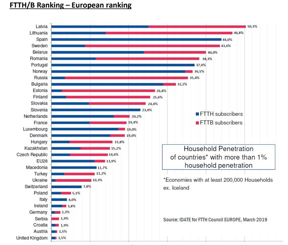 España lidera despliegues de fibra hasta el hogar