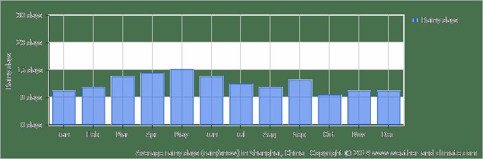 月ごとの平均の雨の日の日数のグラフ