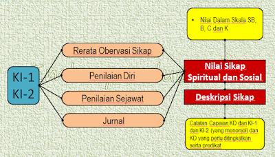 Penilaian Sikap Spiritual, Sikap Sosial, Penilaian Pengetahuan, dan Penilaian Keterampilan