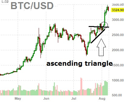 bitcoin chart - bitcoin technical analysis