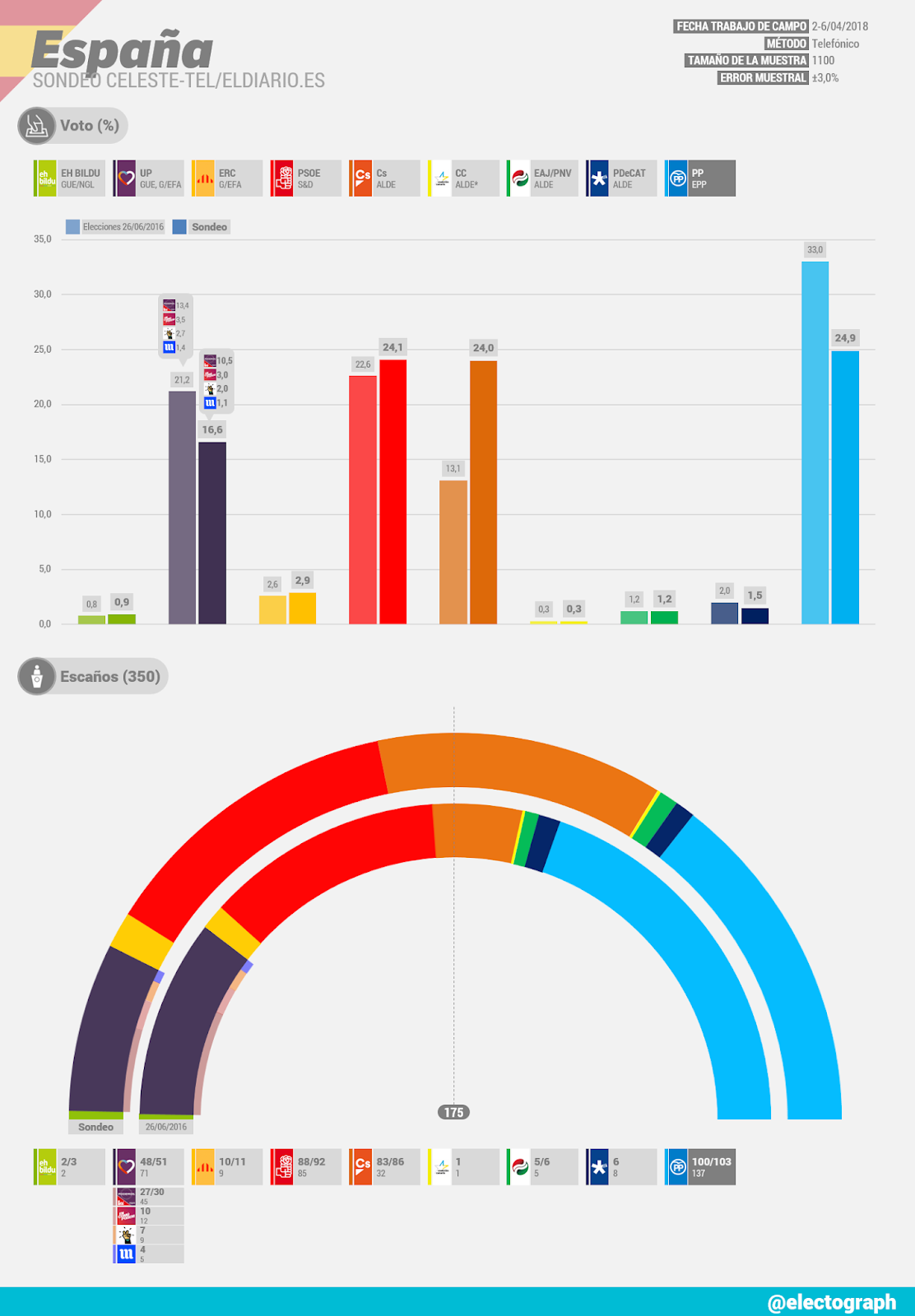 Gráfico de la encuesta para elecciones generales en España realizada por Celeste-Tel para eldiario.es en abril de 2018