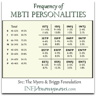 MBTI Frequency of Personality Type