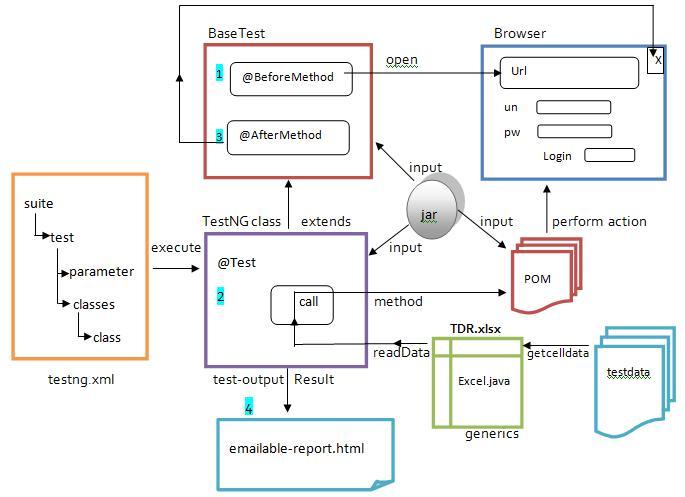Selenium WebDriver: ARCHITECTURE OF THE TestNG FRAMEWORK