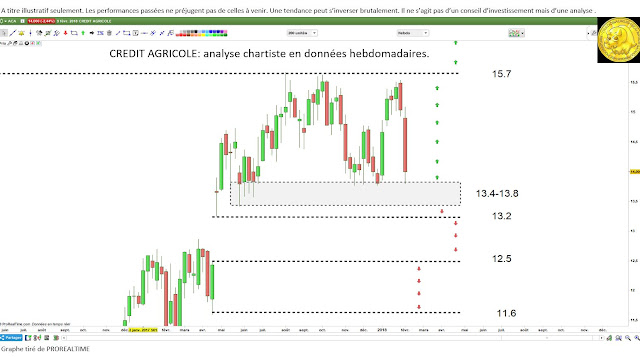 Analyse technique credit agricole $aca [12/02/18]