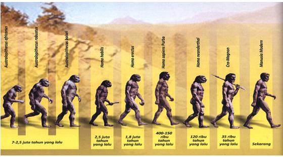 Sejarah Manusia Purba dan Pengertiannya