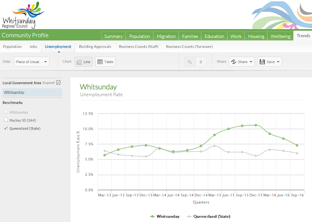 Whitsunday Community Profile - Unemployment Rate