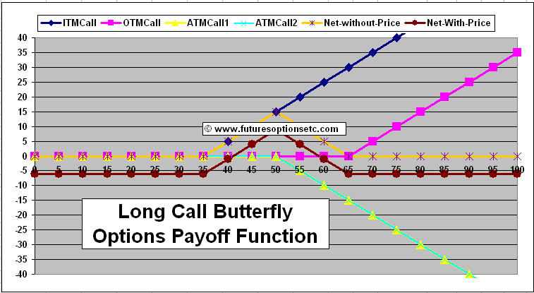 Long call option trading