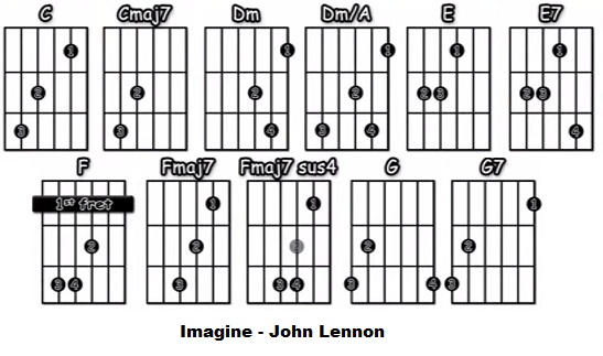 Imagine acordes guitarra acustica John Lennon