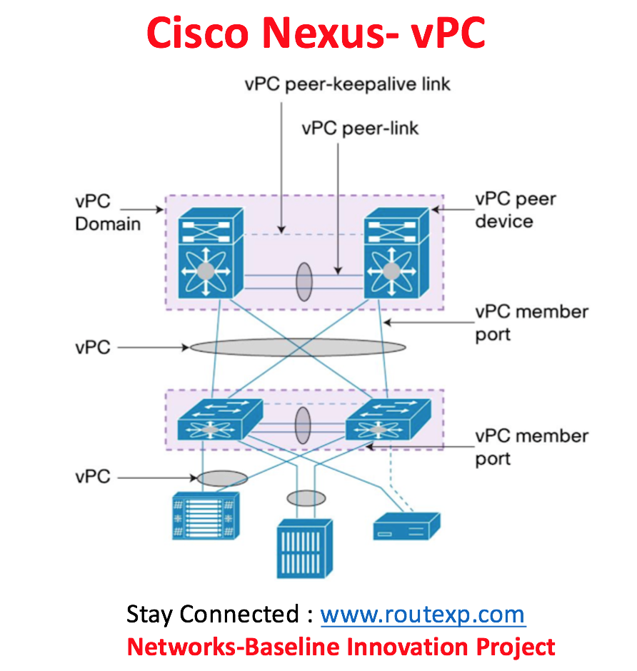 Configurations : Cisco Nexus vPC and Arista MLAG - Route XP Networks