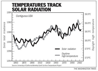 relationship between solar radiation and climate