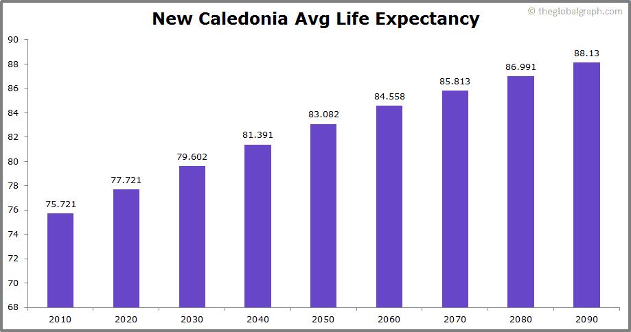 New Caledonia  Avg Life Expectancy
