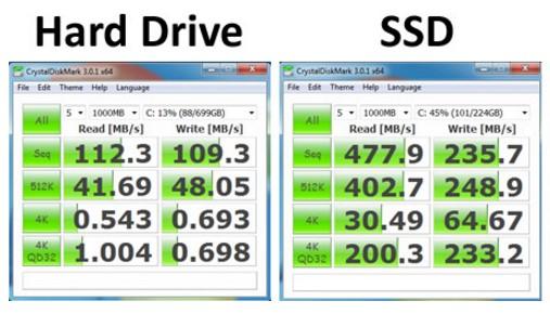 perbedaan kecepatan antara SSD dengan HDD