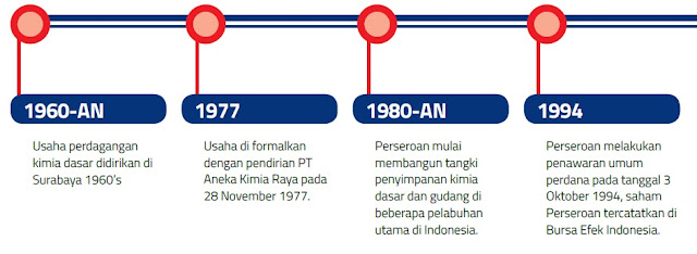 AKRA AKRA (PT. AKR Corporindo Tbk) - Analisa Fundamental Saham Indonesia