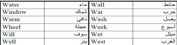 متى ينطق حرف w كحرف الواو