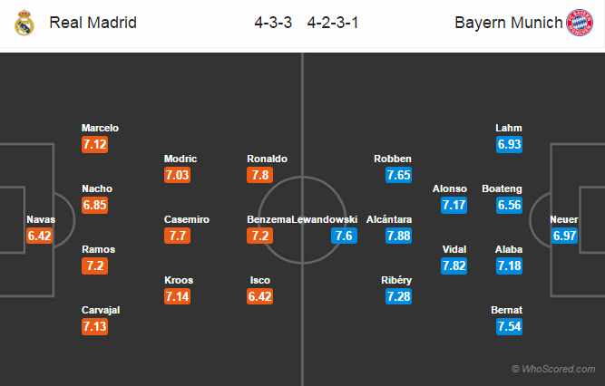 Lineups, Team News, Stats – Real Madrid vs Bayern Munich