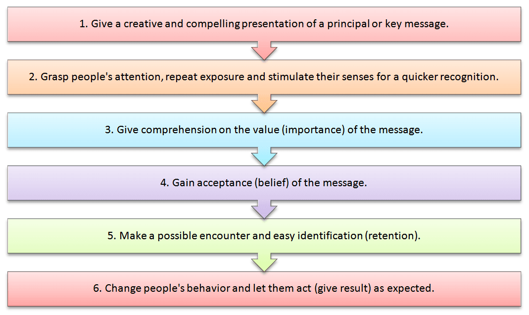 six stages of persuasion