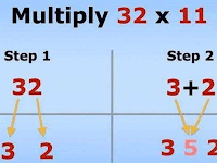 Rumus-rumus Dasar Cara Menghitung Matematika dengan Cepat