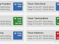 Heran, Harga Cabe Mendadak Anjlok jadi Rp 16 ribu/kg