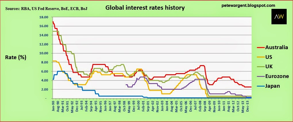 Global interest rates history