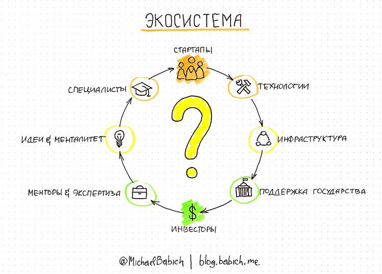 Экосистема стартапов в Украине. Автор: Михаил Бабич.