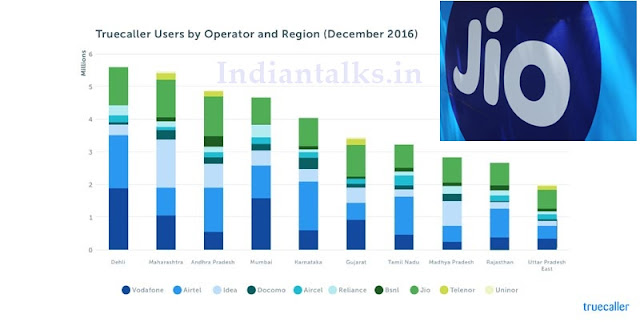 Reliance Jio has Second largest user Base In India Truecaller Report
