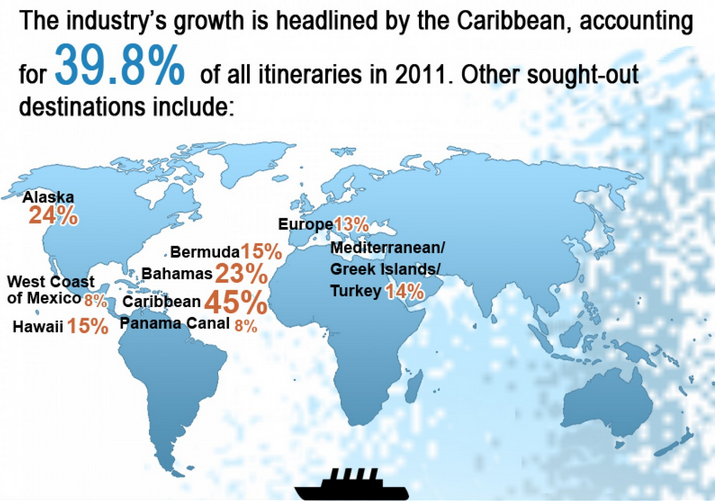 Caribbean growth
