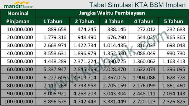 tabel-angsuran-pinjaman-tanpa-agunan-syariah-2019