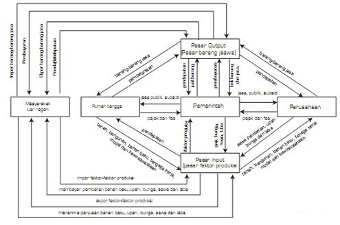 Model diagram interaksi antar pelaku ekonomi circulair flow diagram interaksi pelaku ekonomi model lengkap 4 pelaku ccuart Gallery
