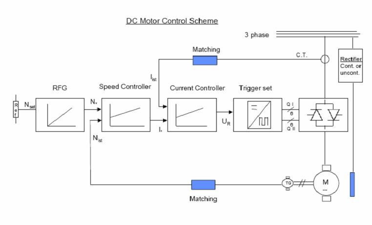 X: Speed Regulation in DC Drives