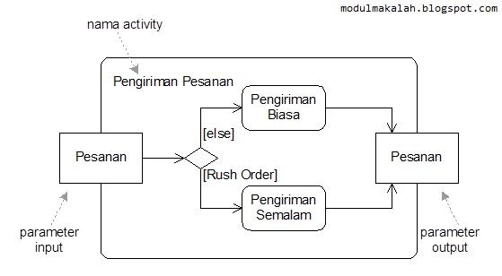 Gambar 4. Sebuah Activity Diagram Tambahan_