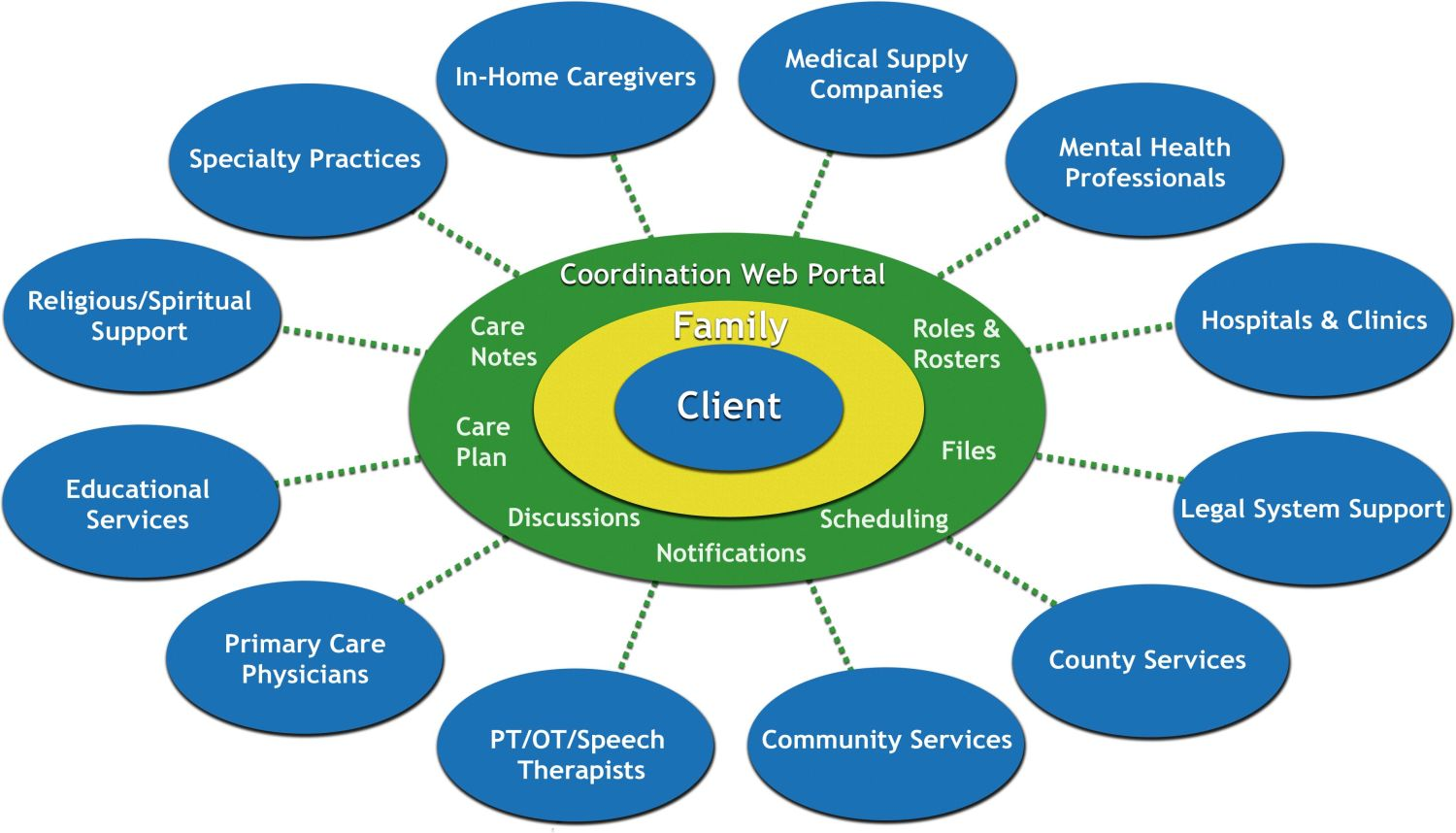 As A Nurse I Embrace the Patient and Family Centered Care Approach