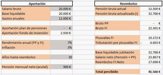 Fiscalidad planes de pensiones heredados