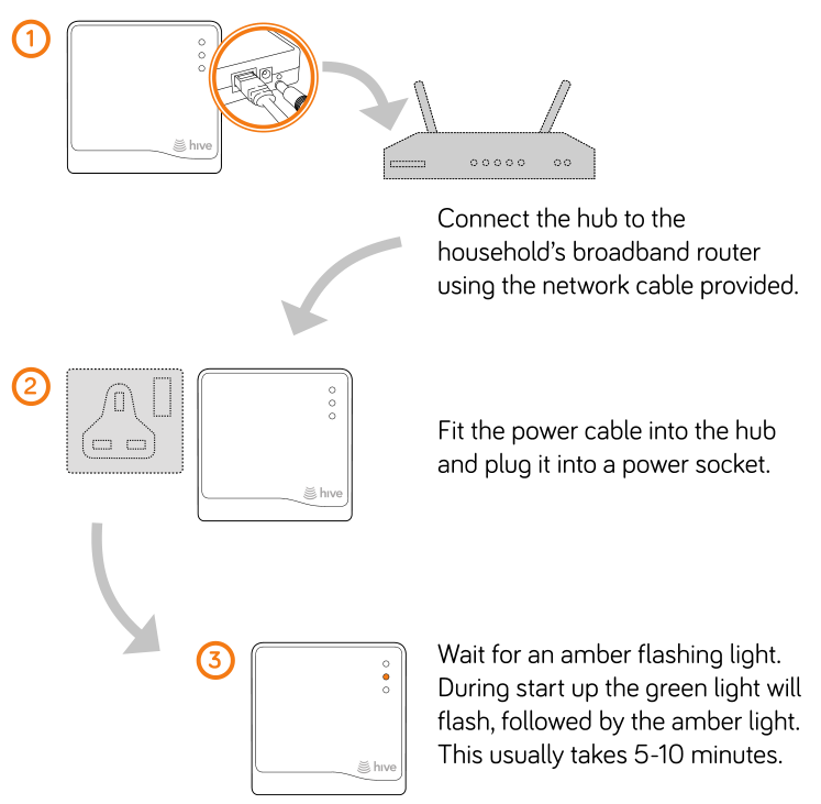 Home hacking and automation installing the hive hub asfbconference2016 Image collections
