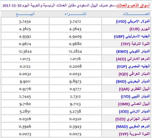 عـــاجل...تغيير مفاجئ وعير مسبوق يعرفه سعر صرف الريال السعودي أمام العملات الأجنبية نهاية هذا الأسبوع