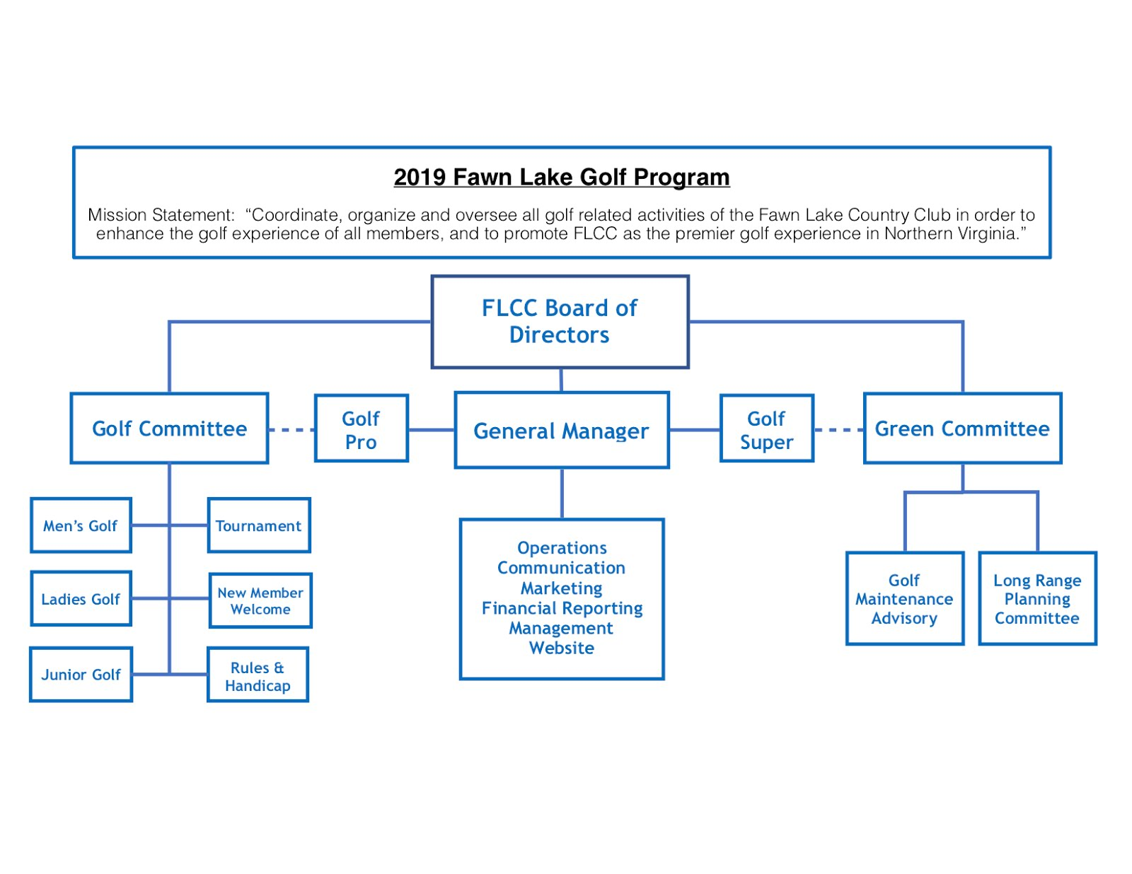 FLCC Golf Program Mission Statement & Organizational Flowchart
