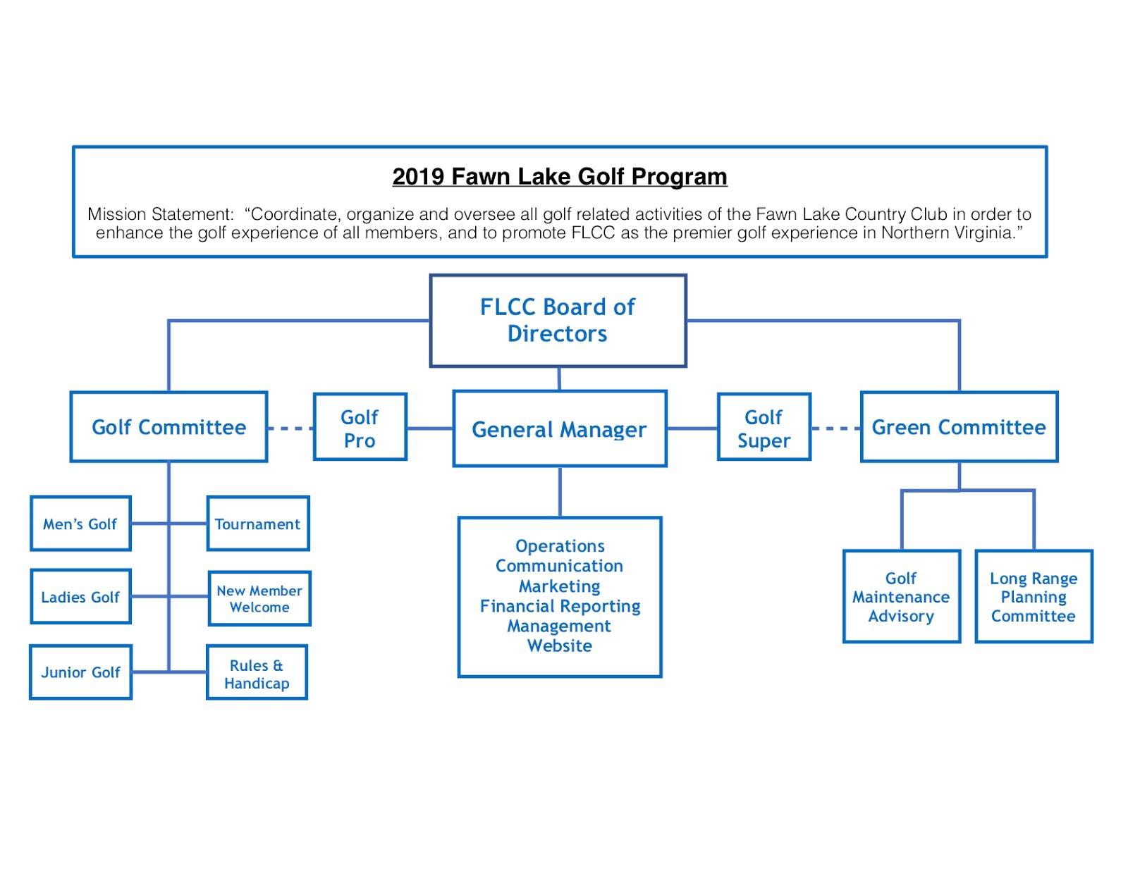 FLCC Golf Mission Statement & Organizational Flowchart