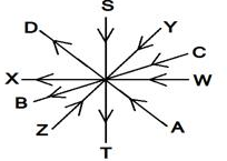 Reasoning Ability For SBI Clerk Prelims | 21 - 02 - 18