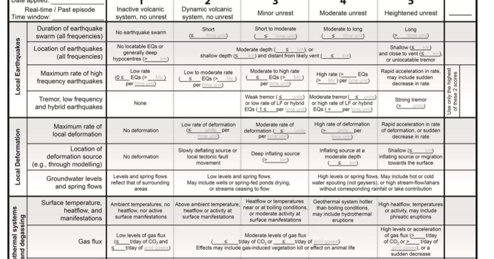 Exemple de CV volcanologue