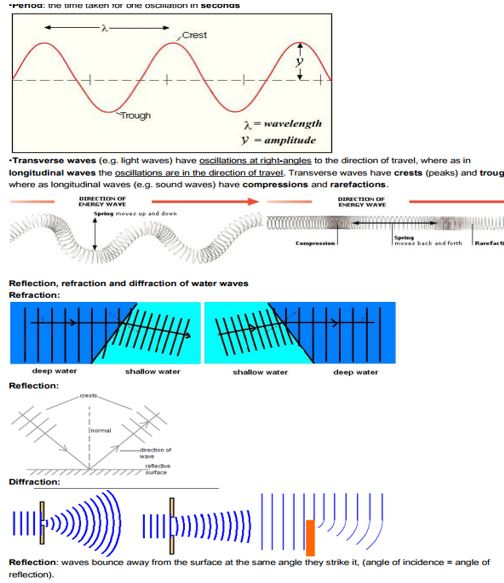 IGCSE Physics : Topic 3 Properties of Waves, Including Sound
