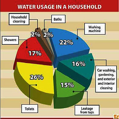This pie chart shows the domestic water consumption study on every household in also my malaysia home save world rh mymalaysiamyhomespot