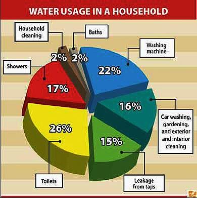 My Malaysia Home Save Water World