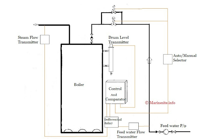 Boiler Feed Water ~ Three element drum level control system in marine boilers