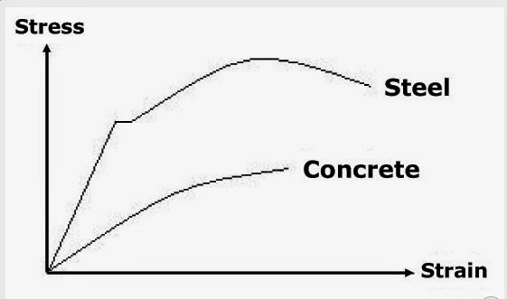 isotropic stress strain relationship of concrete