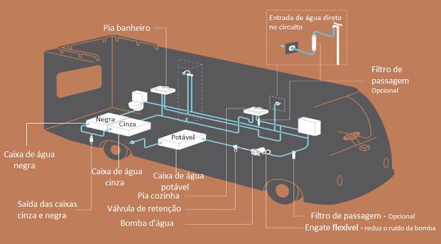 Sistema Hidráulico para Motorhome