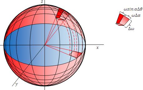 esfera entramada con diferencial de volumen esférico