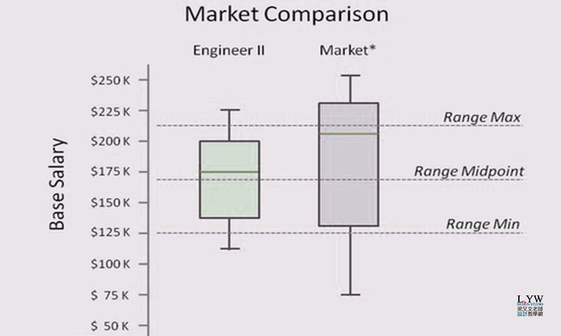 SPSS統計分析應用教學 單因子變異數分析 One way ANOVA (1) Box Plot 盒鬚圖 - 梁又文老師-創新設計與數位媒體實驗室